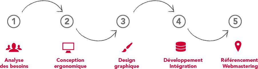 Coheractio - Agence Web Paris et Versailles - méthodologie de création et développement de sites Internet et sites mobiles